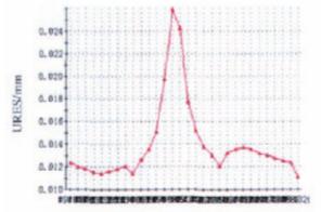 API 6A高磅级暗杆平板阀实现阀前密封的难点分析2.png