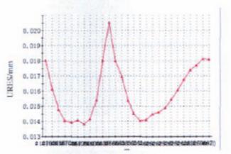 API 6A高磅级暗杆平板阀实现阀前密封的难点分析4.png