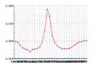 API 6A高磅级暗杆平板阀实现阀前密封的难点分析5.png