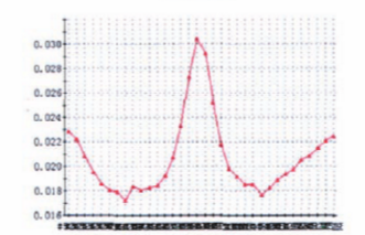 API 6A高磅级暗杆平板阀实现阀前密封的难点分析6.png