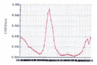 API 6A高磅级暗杆平板阀实现阀前密封的难点分析8.png