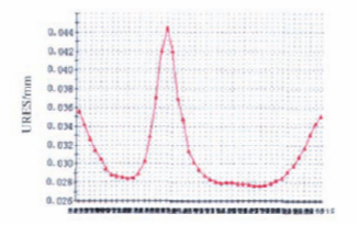 API 6A高磅级暗杆平板阀实现阀前密封的难点分析9.png