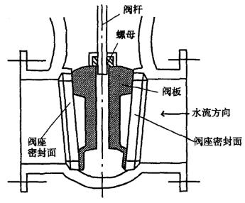 电动闸阀发生故障的原因分析及应对1.png